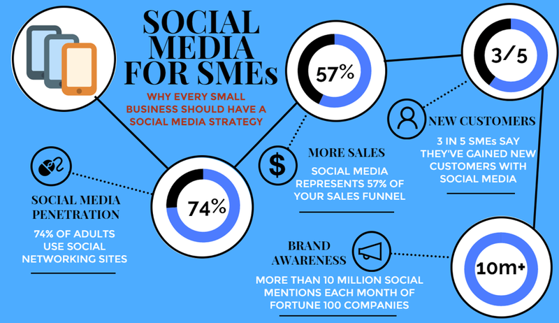 Social Media for SMEs.png